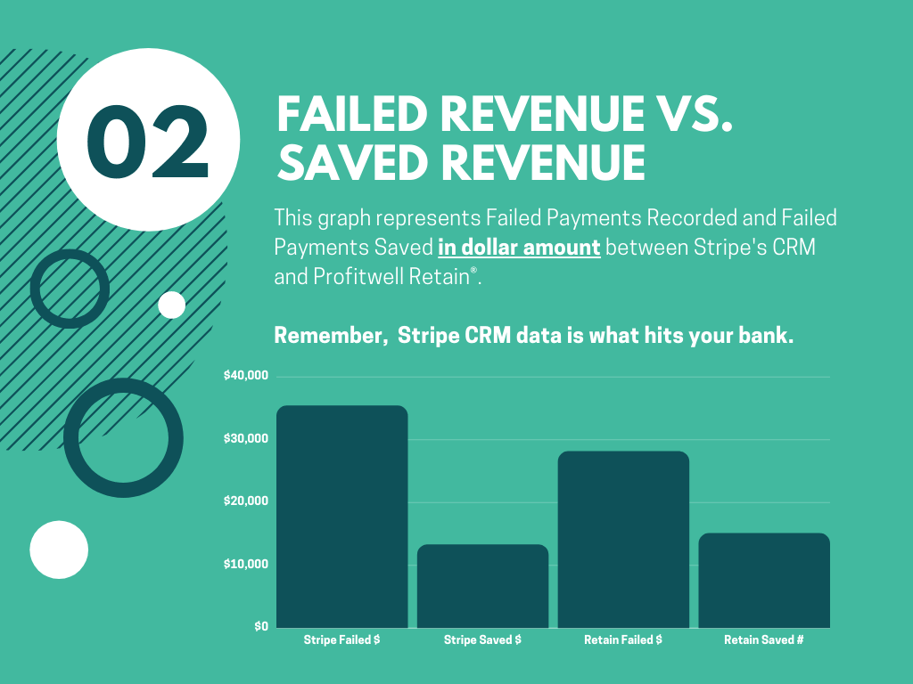 failed revenue