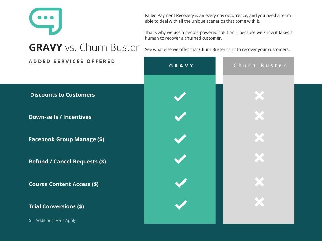 gravy vs churnbuster