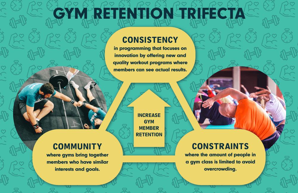 gym customer retention factors