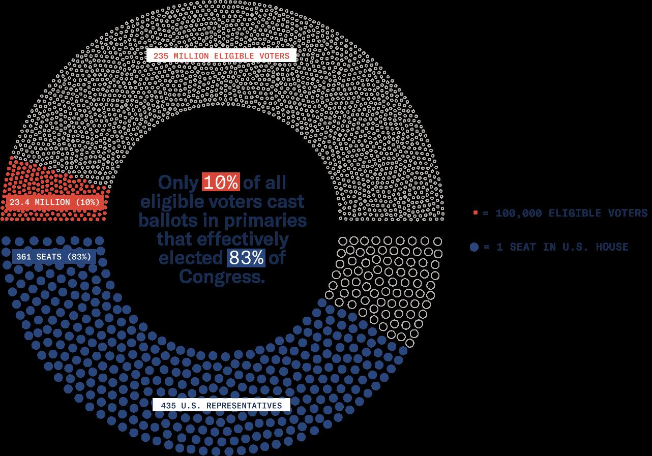 """""""The Primary Problem"""" Dataset, Unite America, December 2020"""