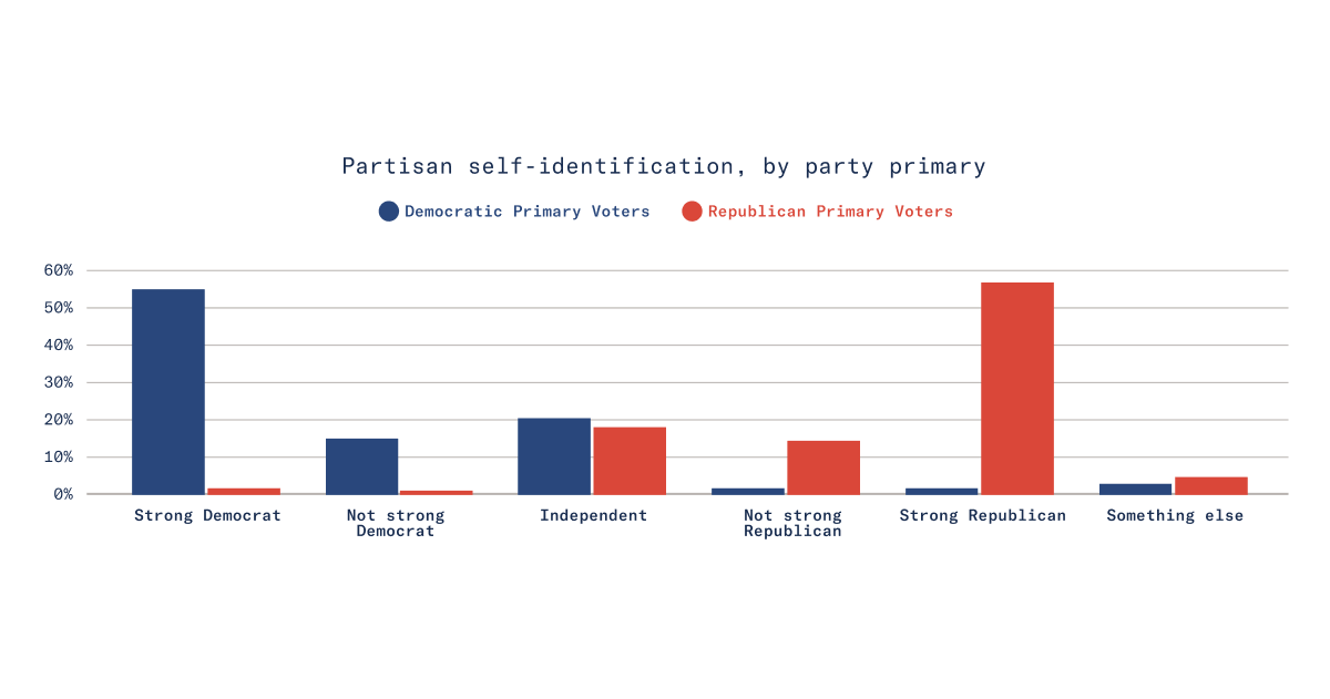 Partisan self-identification, by party primary