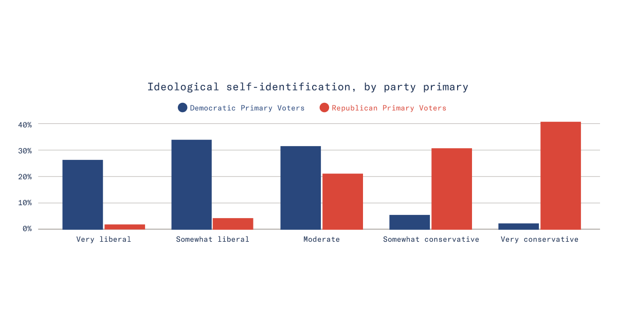 Ideological self-identification, by party primary