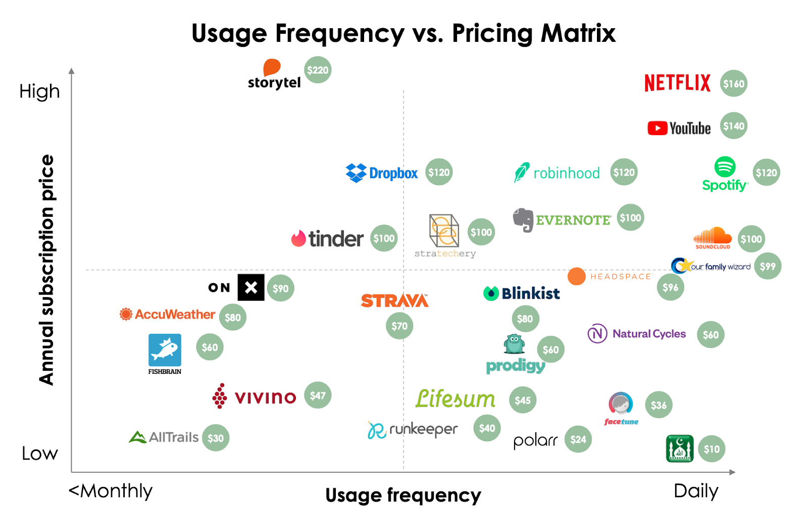 Usage frequency vs Pricing Matrix regression chart
