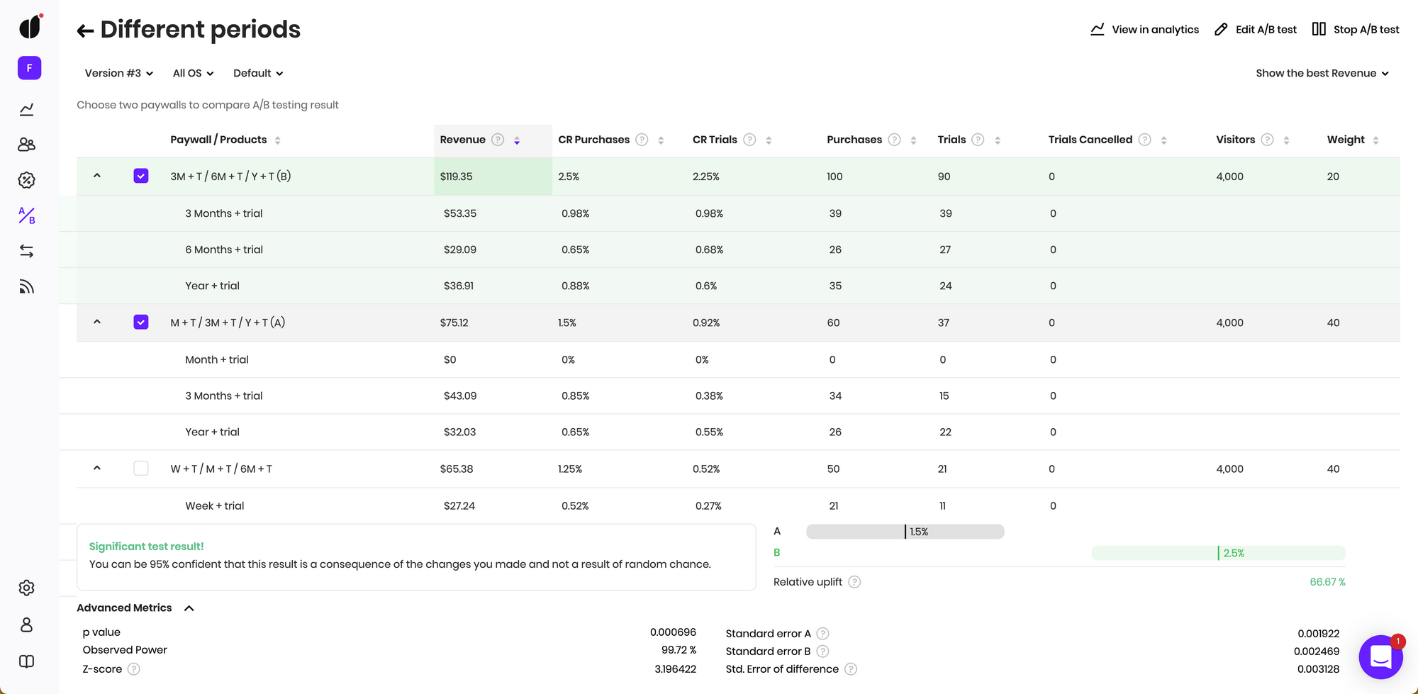price testing metrics