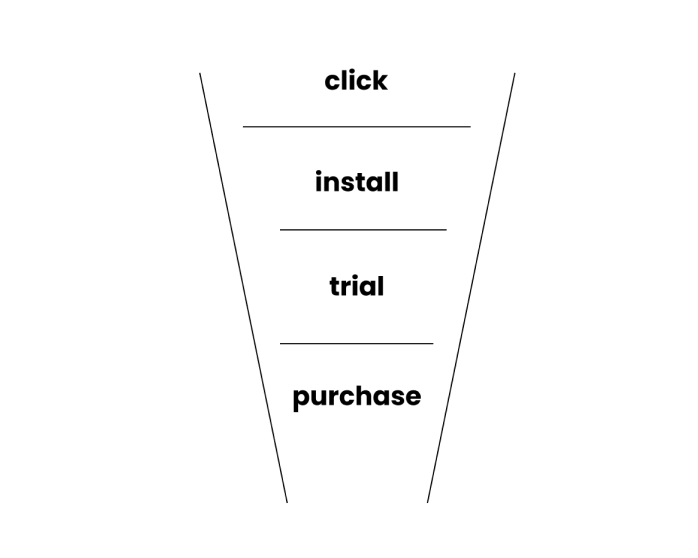 sales funnel for a mobile app