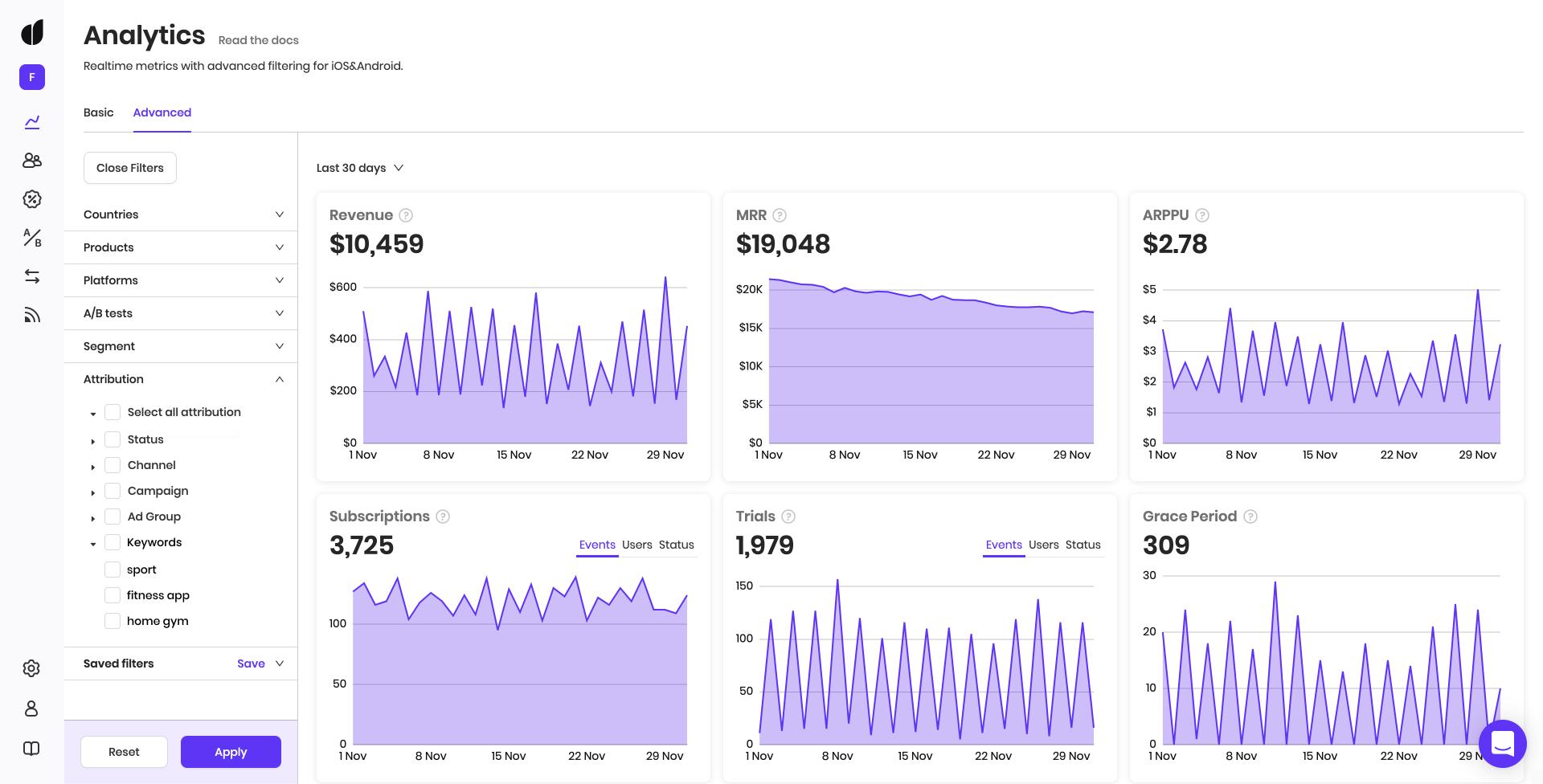 Analytics dashboard in Adapty