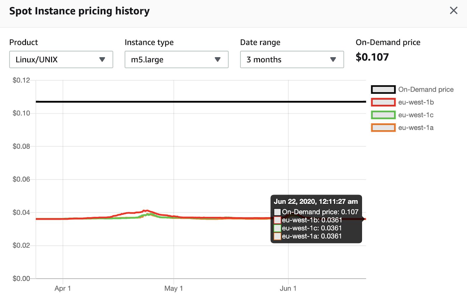 spot instance pricing history