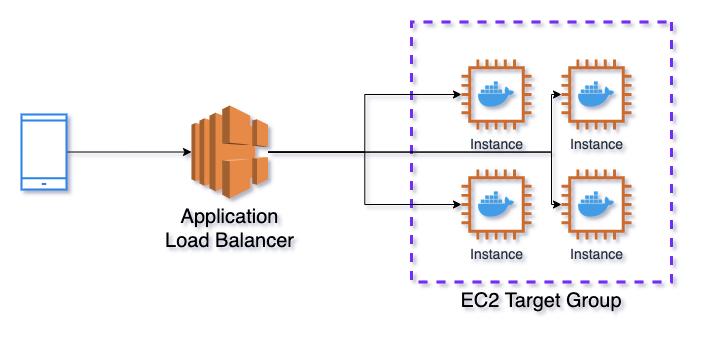 AWS service architecture