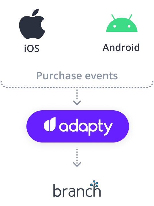 adapty branch ios android integration