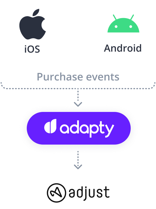 adapty adjust ios android integration