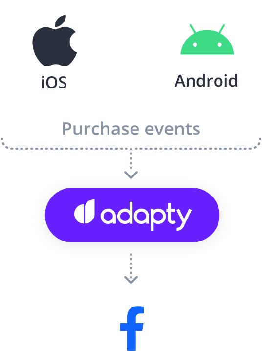 adapty facebook ios android integration