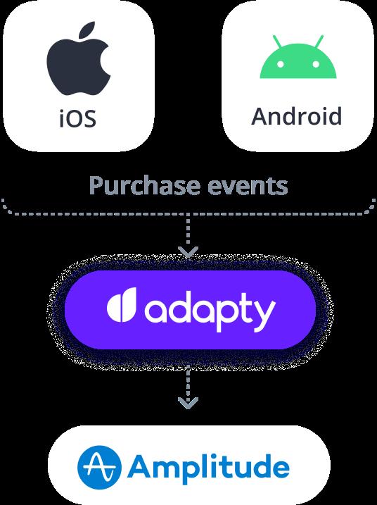 adapty amplitude ios android integration
