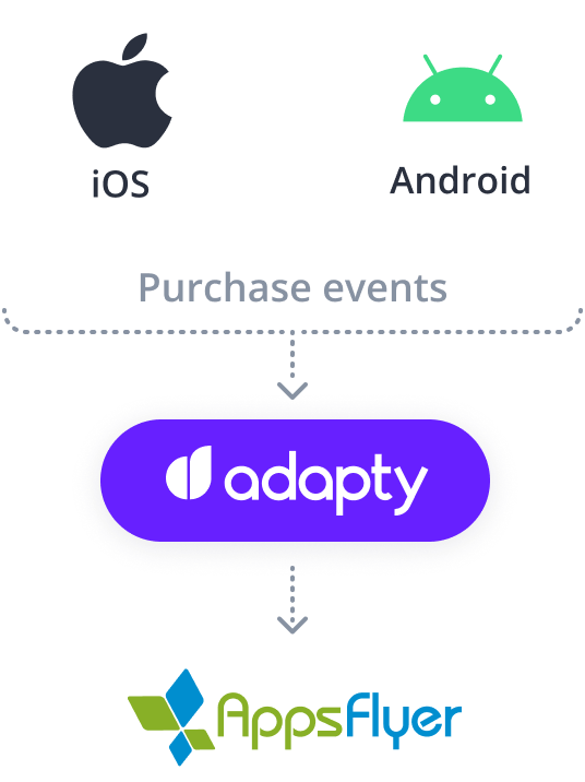 adapty appsflyer ios android integration