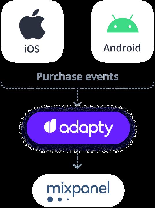 adapty mixpanel ios android integration