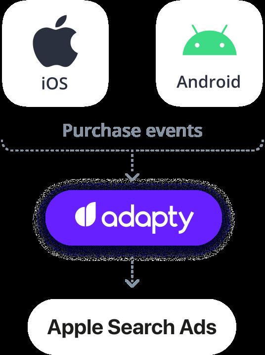 adapty apple search ads integration