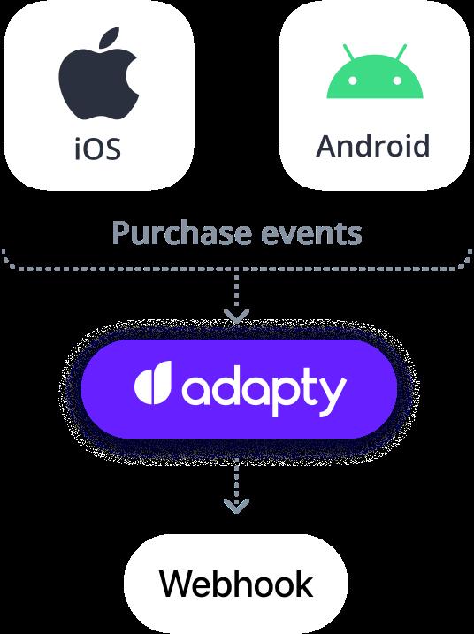 adapty webhook integration
