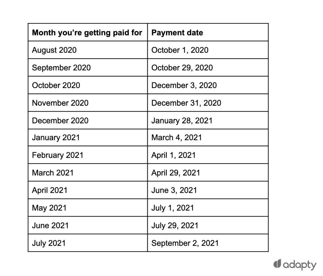 Payment days Apple Fiscal Calendar 2021