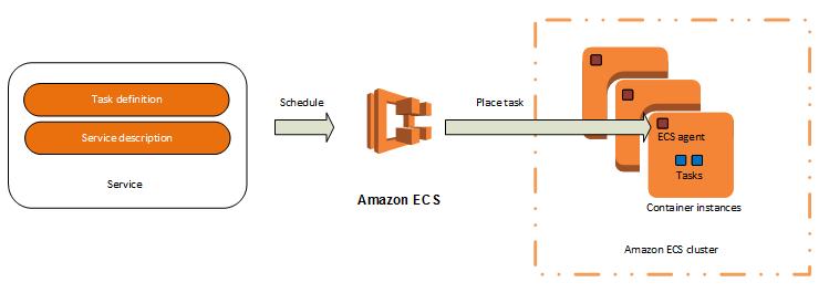 AWS EC2 Container Service (ECS) & EC2 Container Registry (ECR) | Docker  Registry - 2020