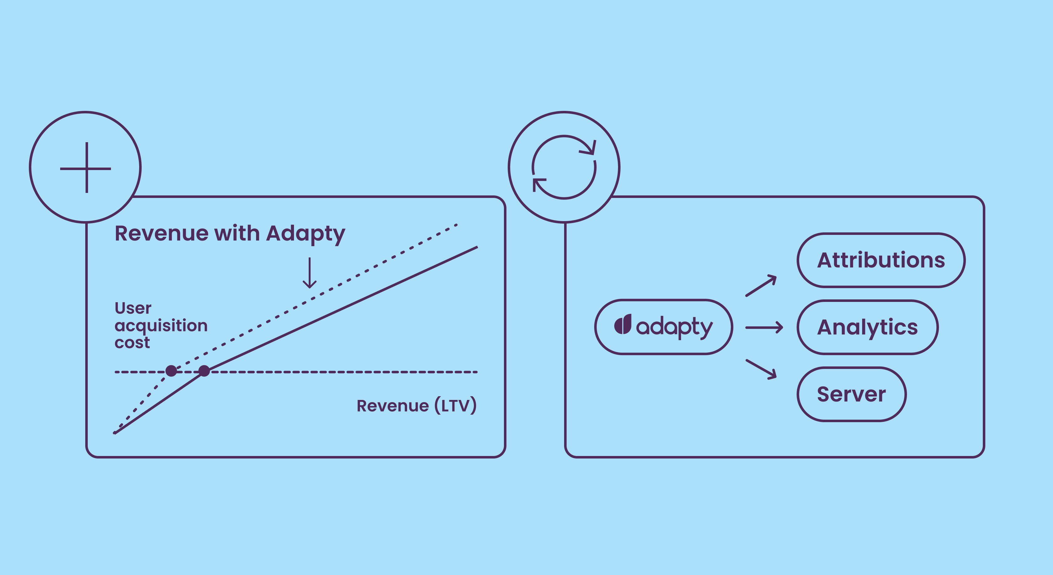Adapty May Update: New Integrations, SDK & Dashboard speed increase
