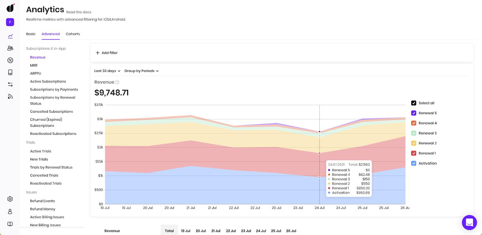 mobile app metrics: subscription renewals