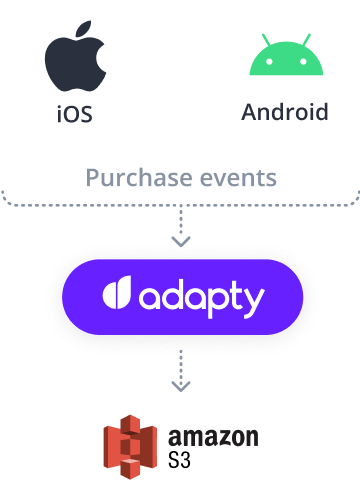 adapty s3 ios android integration