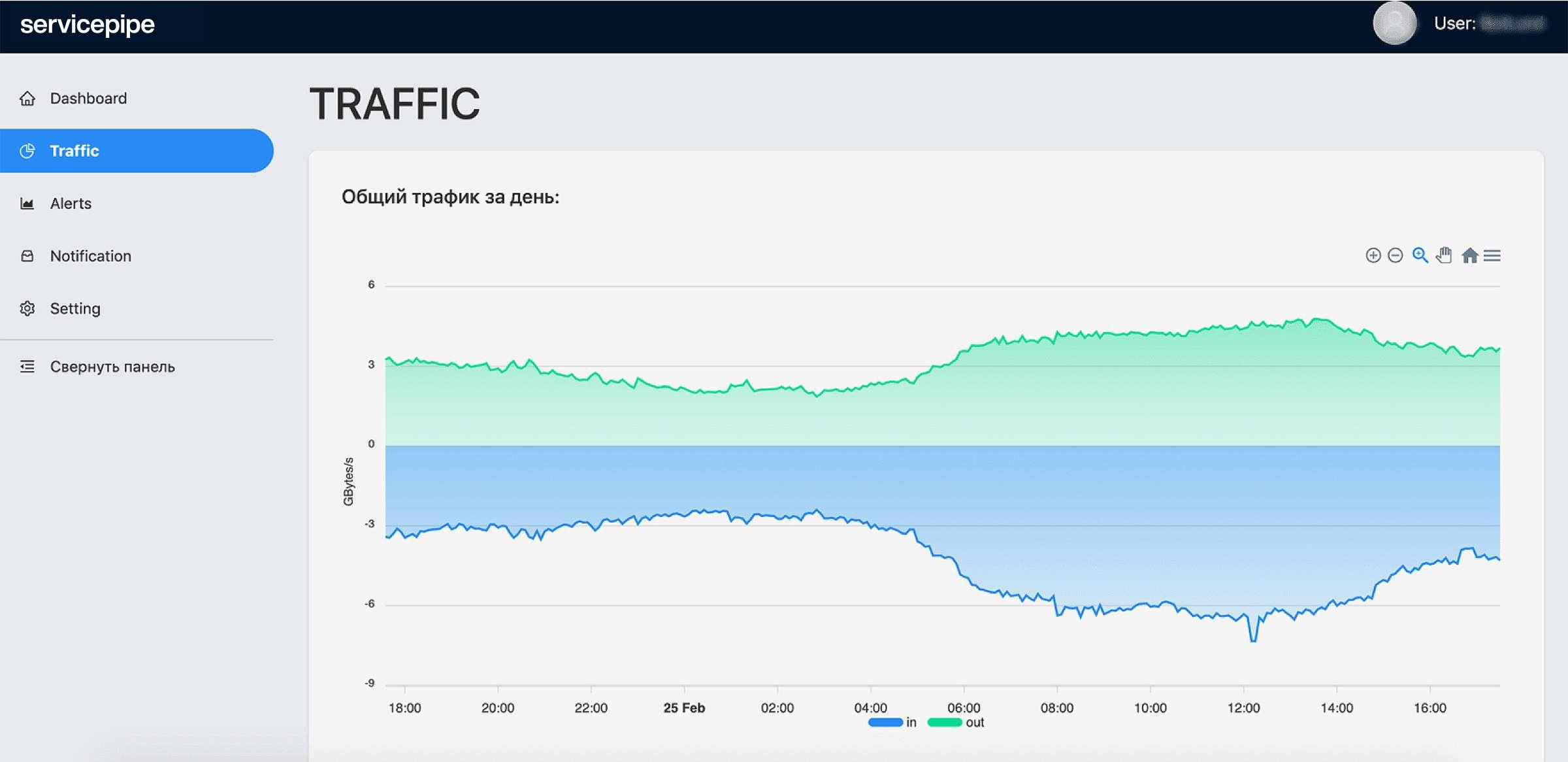 Подробная статистика по трафику