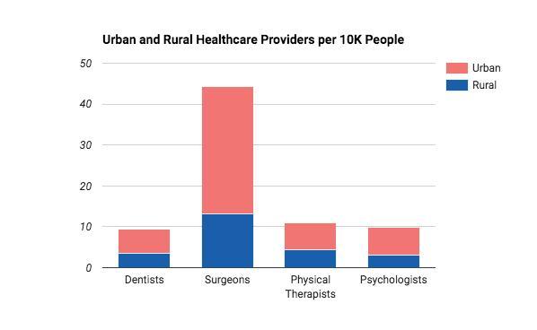 urban_rural_healthcare_providers.jpg