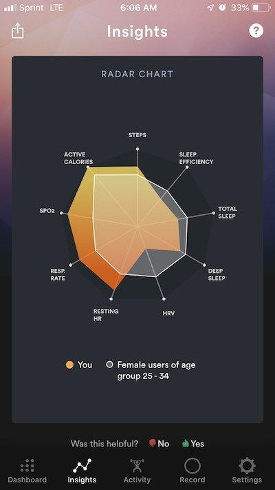 Biostrap App Demographic Radar Chart