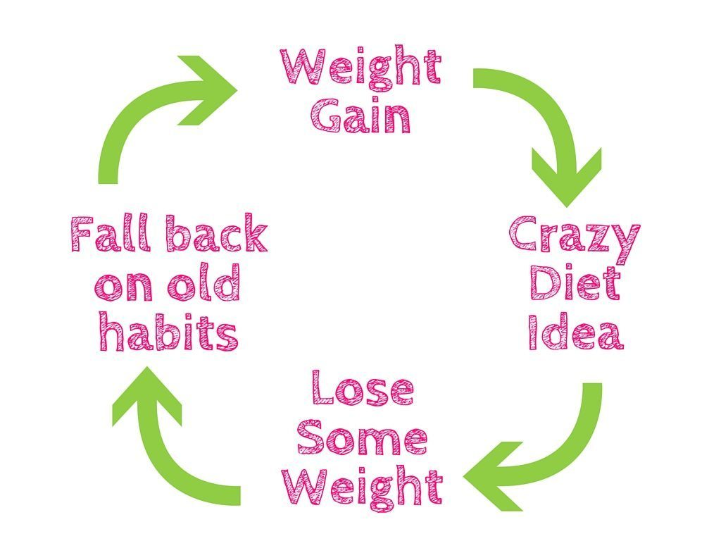 The-Ultimiate-Weight-Loss-Guide-For-College-Students