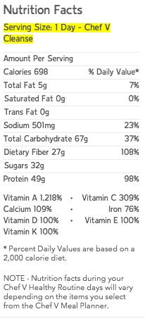 Chef V's SOUPer Detox Ingredient List