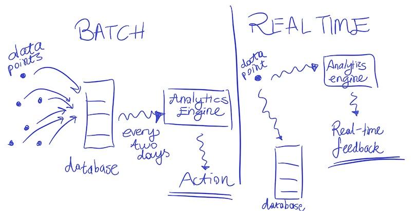 Batch vs Stream Processing