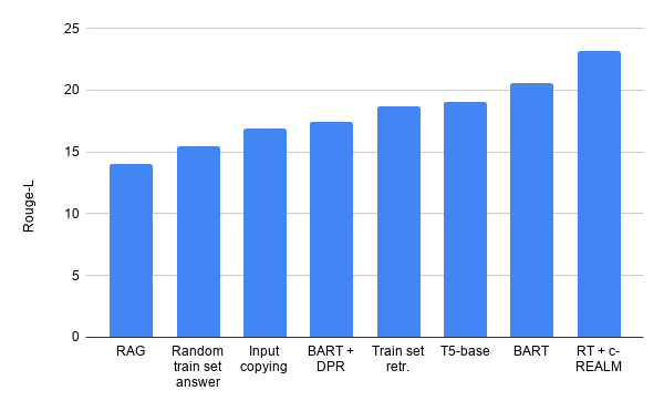 Trivial baselines get higher ROUGE-L scores than RAG and BART + DPR