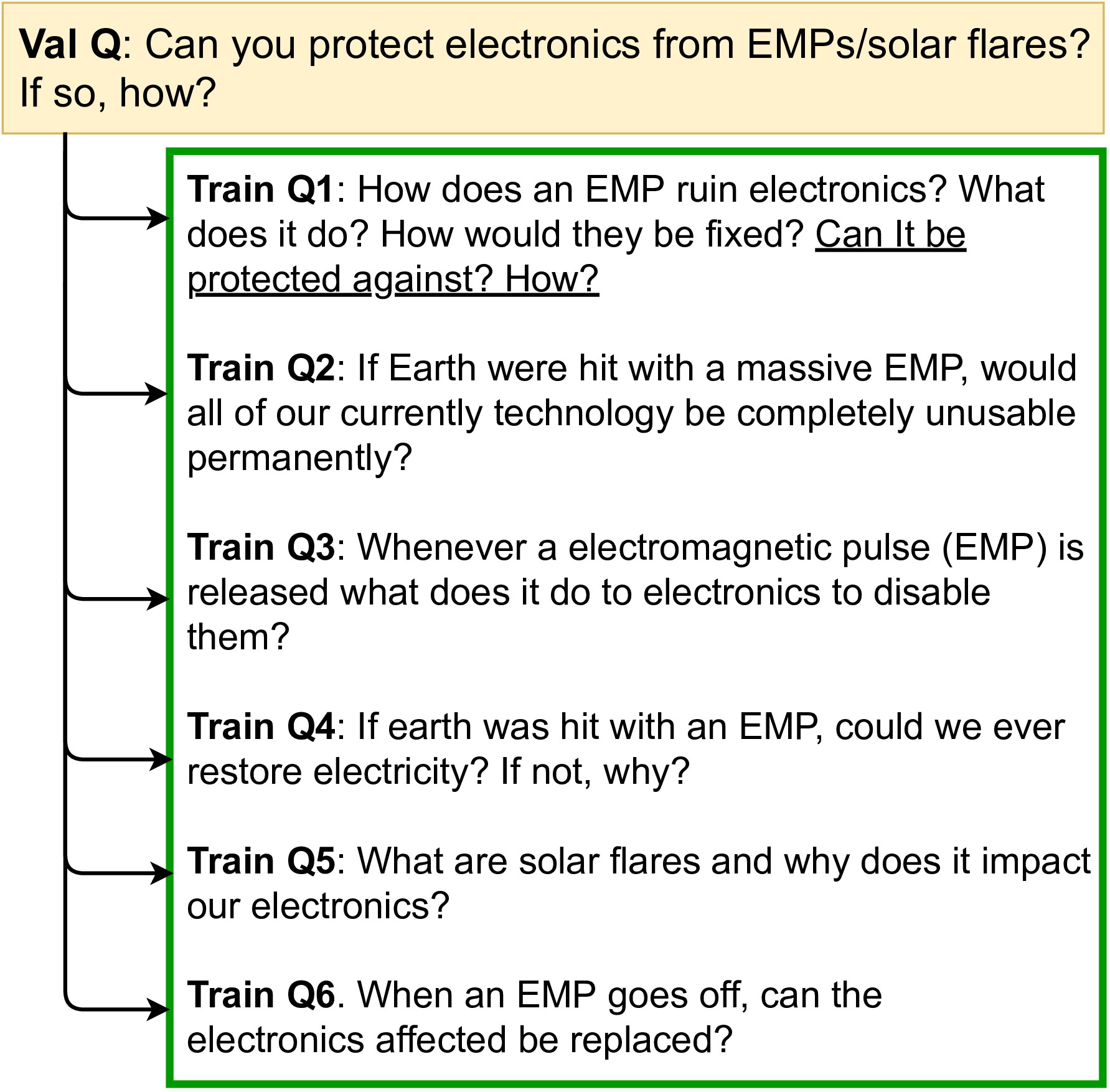 Some questions in validation are awfully similar to training questions