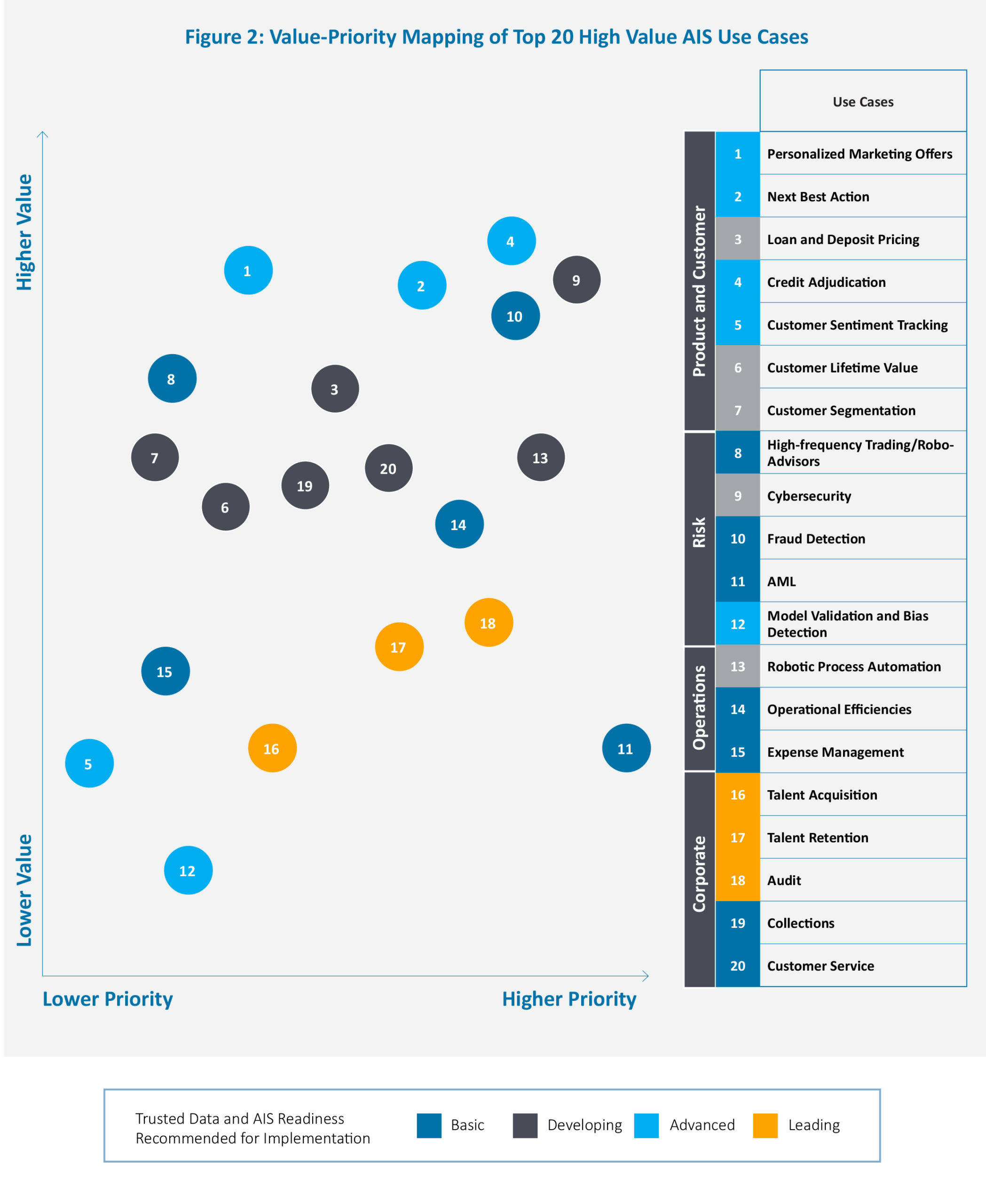 Value-priority mapping of top 20 high value AIS use-cases