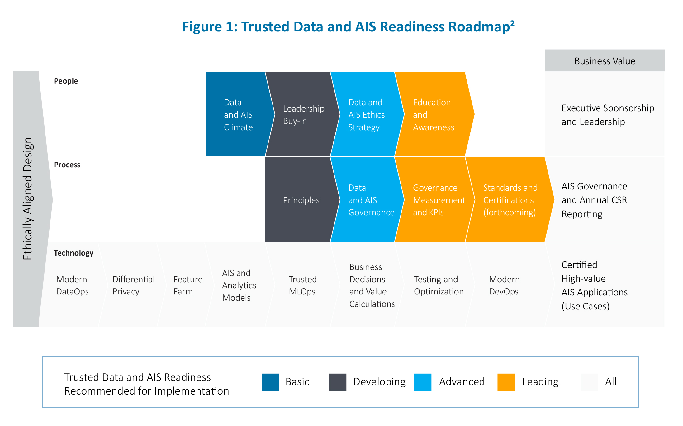 Trusted data and AIS readiness road-map