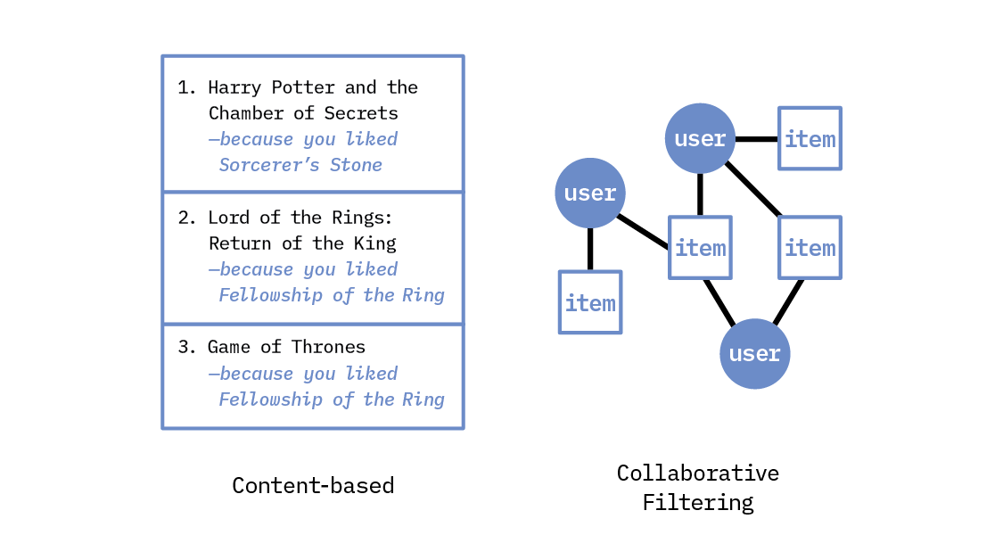 Content based versus collaborative filtering-based