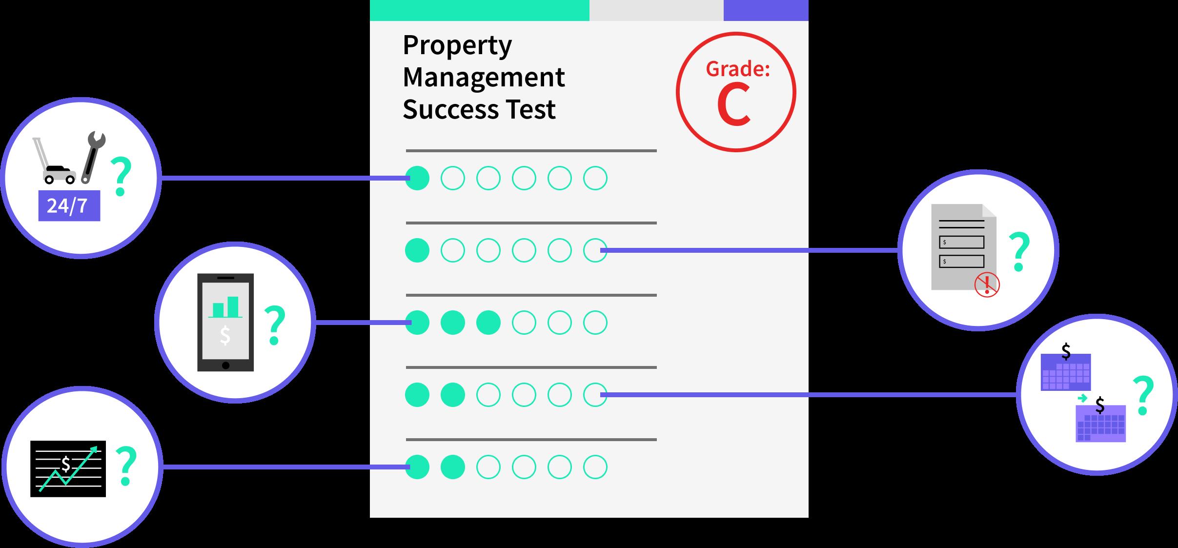 Property Management Success Test