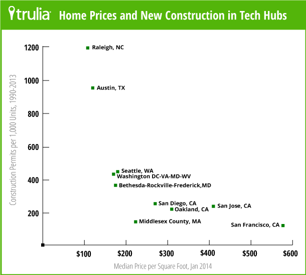 This chart shows is the median sale price per foot compared to the amount of construction relative to existing housing stock since 1990. Source: Trulia.