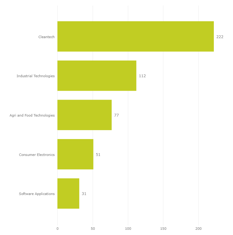 Companies with Cleantech Capabilities per Sector