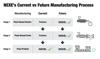 NEXE's Current vs Future Manufacturing Process (CNW Group/Nexe Innovations Inc.)