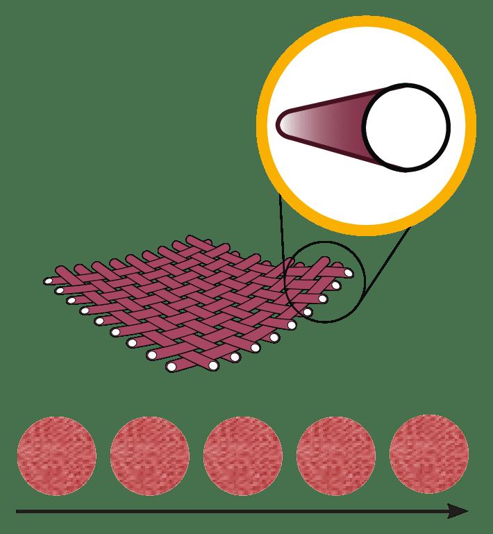Faservergleich Standardtücher