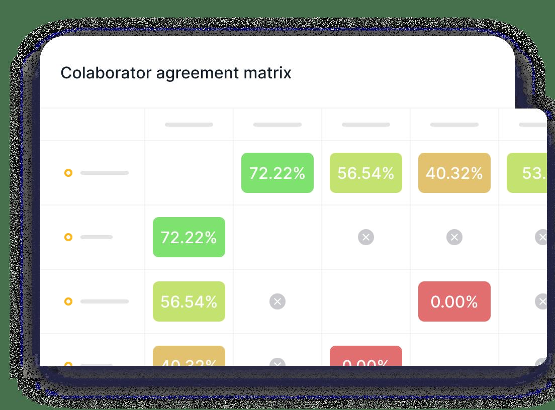 Colaborator agreement matrix