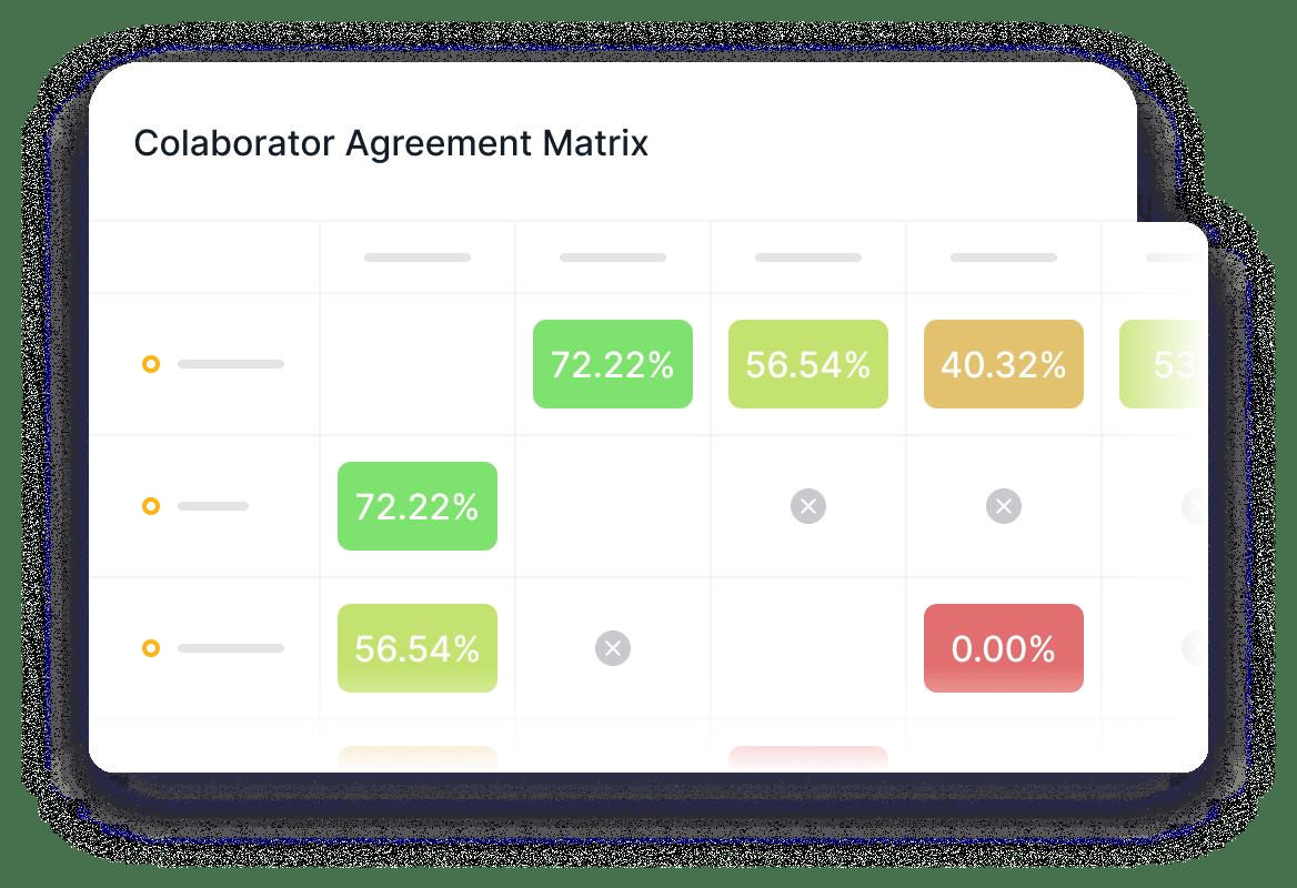 collaborator agreement matrix