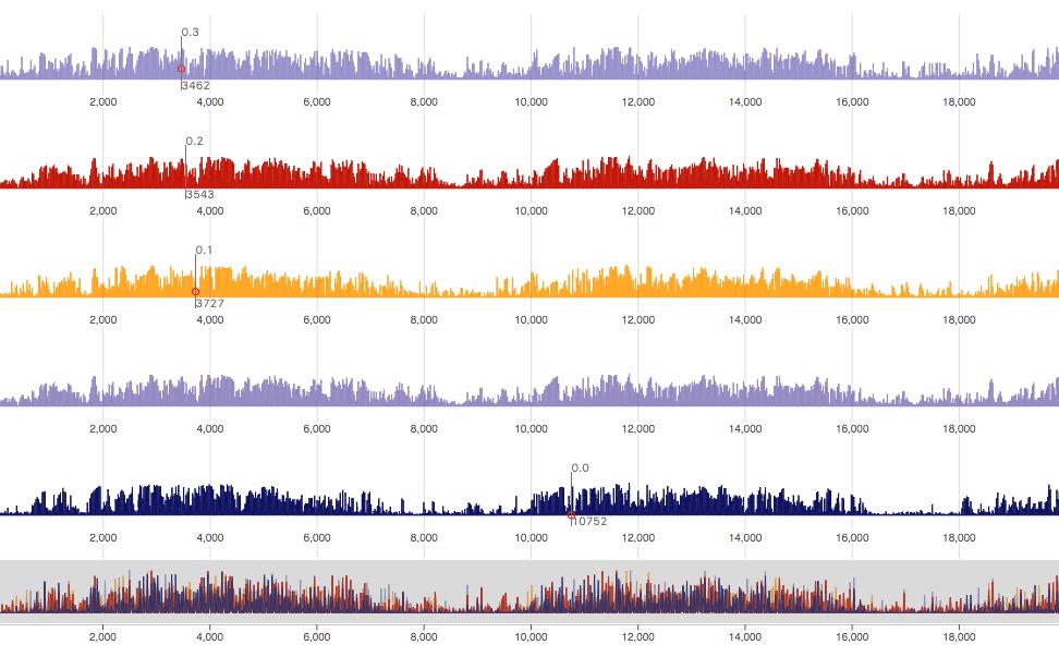 time series multi uni