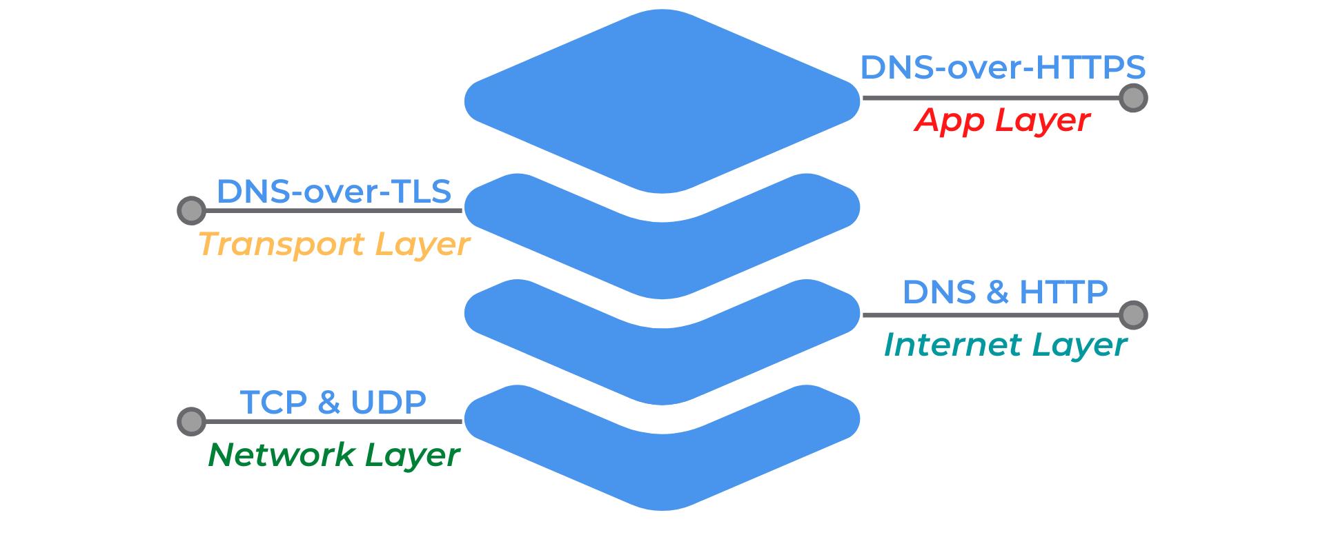 dns-over-tls OSI model