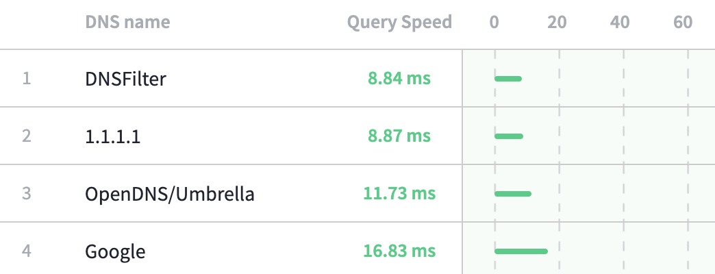 dns network speed results