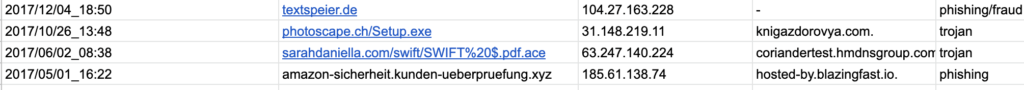 malware domain list