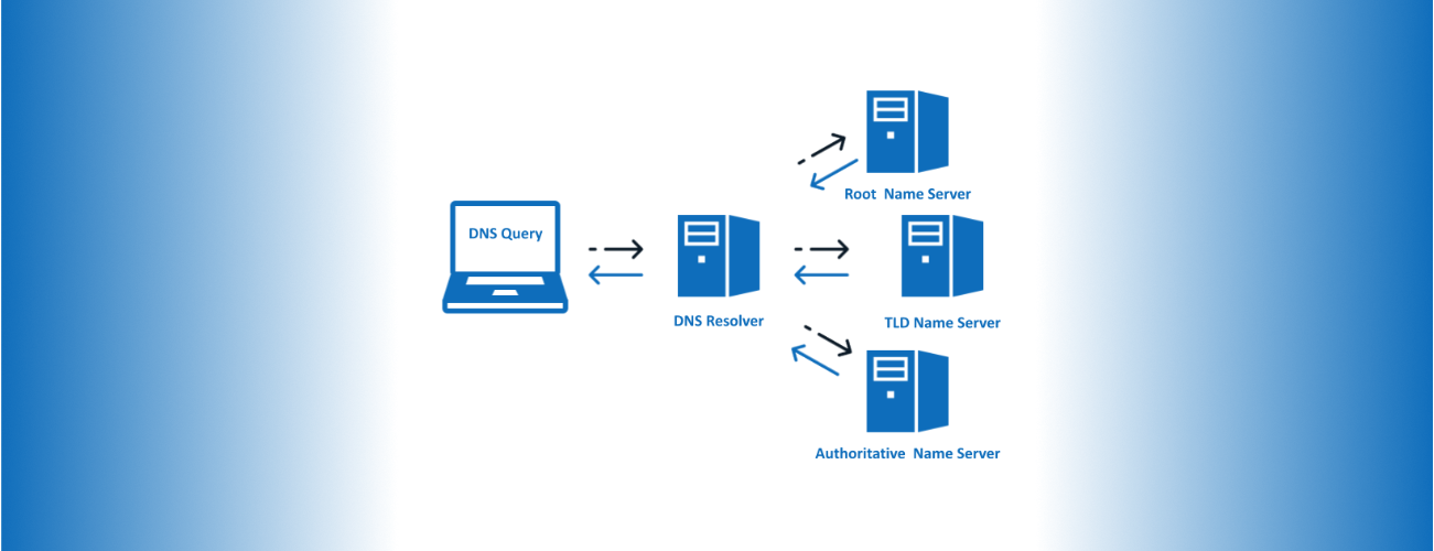 Authoritative Vs Recursive DNS
