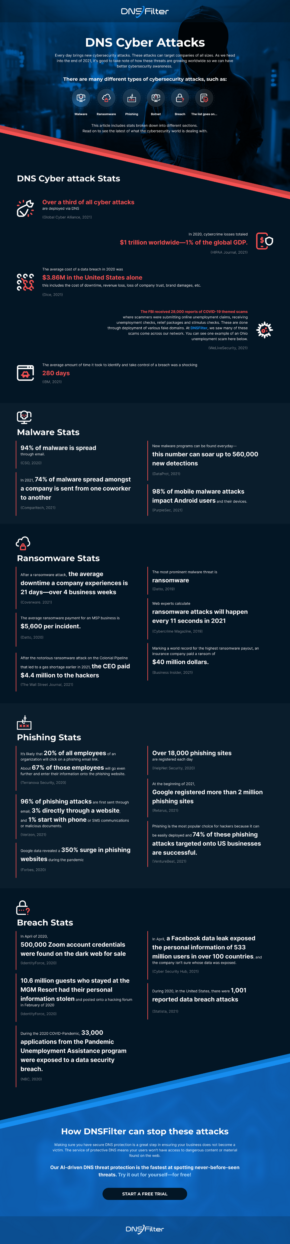 DNS cyber attack stats infographic malware breach phishing ransomware