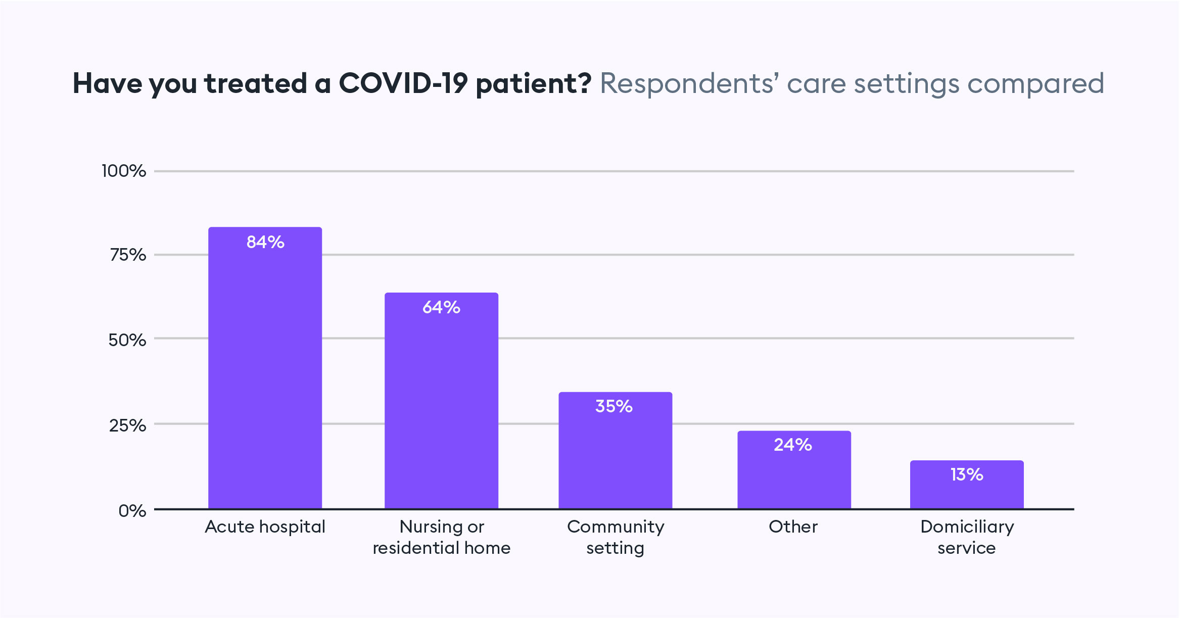 Have you treated a COVID patient?